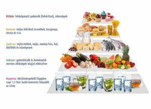 Így pörgetheted fel a fogyást a reggelivel: 5 szupergyors trükk